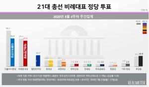 [비례대표 정당투표] 더불어시민 29.8%, 미래한국 27.4%, 열린민주 11.7%